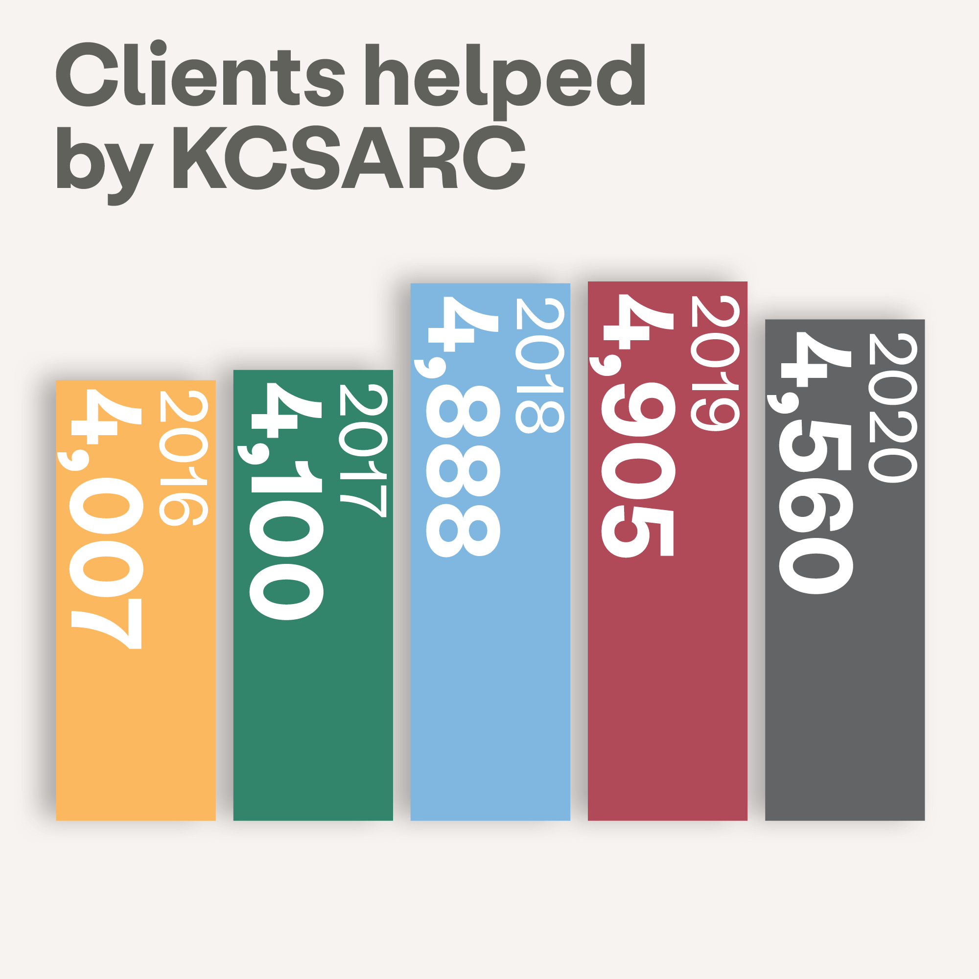 Client service numbers image