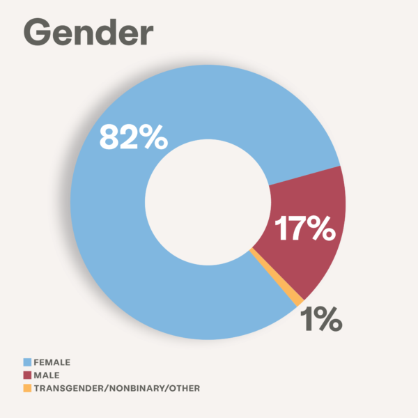 Gender impact image