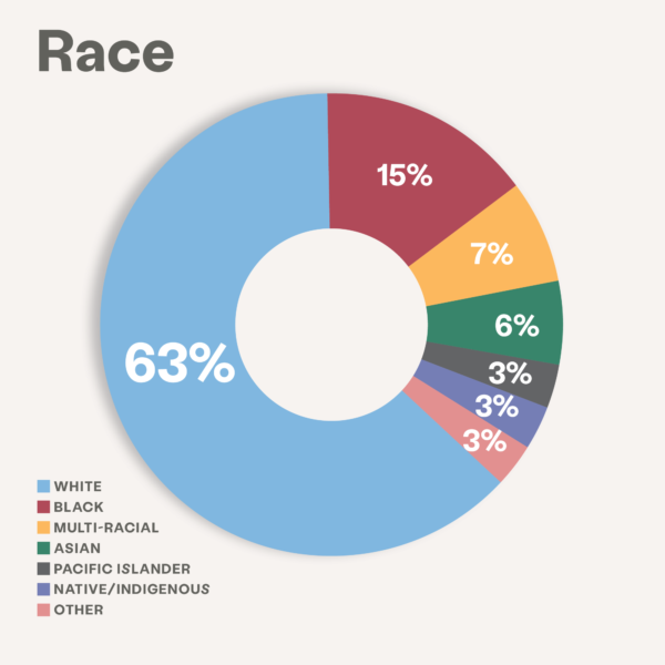 race impact image